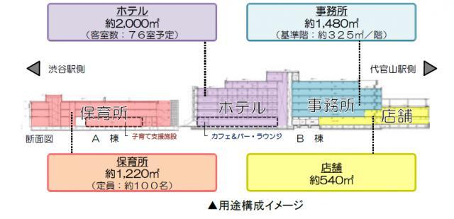 渋谷代官山Rプロジェクト 4F 94.76坪(313.25m<sup>2</sup>)の内装
